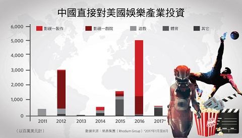 好莱坞该如何进一步开发中国市场