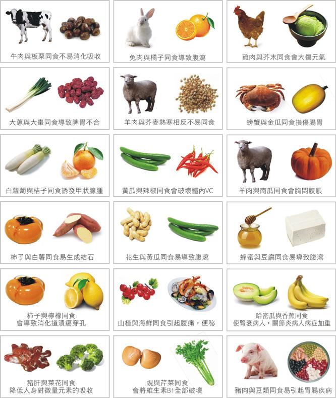 食物相克列表
